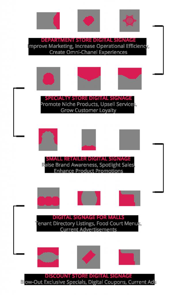 Retail digital signage infographics