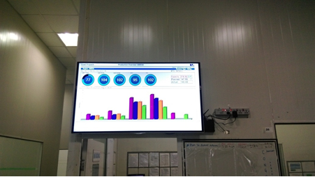 Digital Signage for Manufacturing Facilities