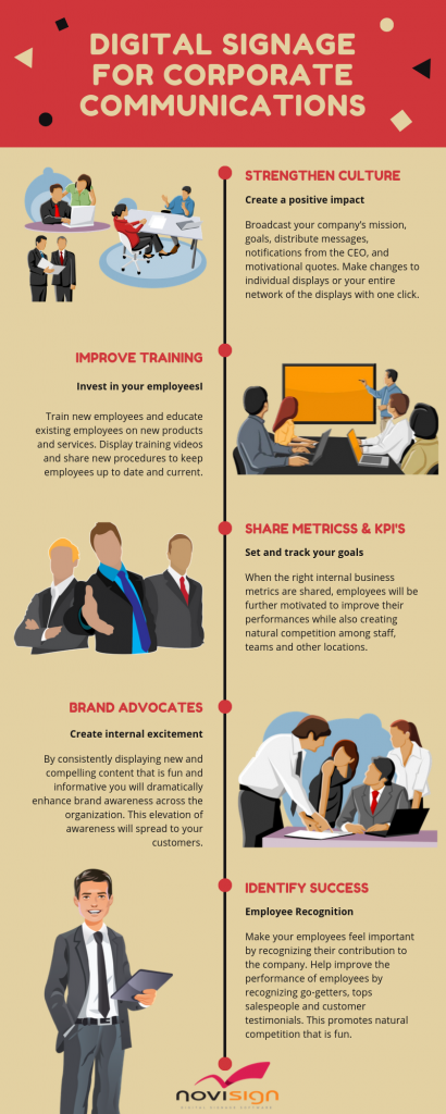 digital signage for corporate communications infographic