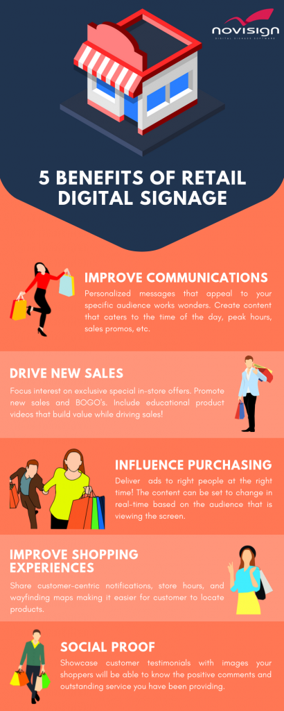 Retail digital signage infographic